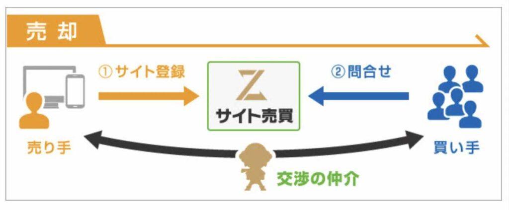 サイト売買Zの売却の流れサイト売買Zの画像